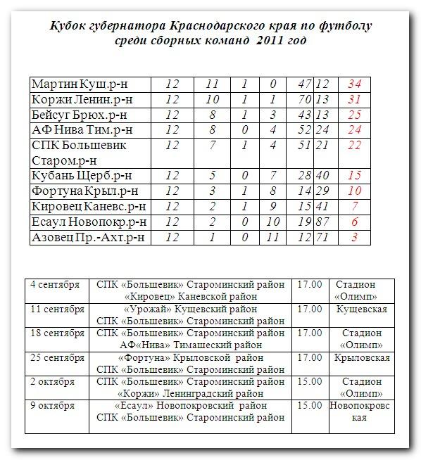 Кубок губернатора краснодарского края календарь